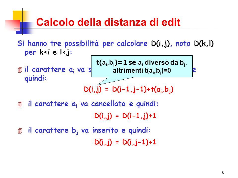 8 Si hanno tre possibilità per calcolare D(i,j), noto D(k,l) per k<i e l<j: 4 il carattere a i va sostituito con il b j e quindi: D(i,j) = distanza di