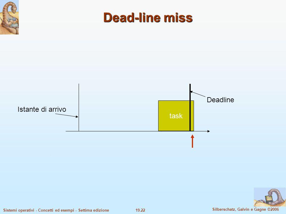 19.22 Silberschatz, Galvin e Gagne ©2006 Sistemi operativi - Concetti ed esempi - Settima edizione Dead-line miss Deadline Istante di arrivo task