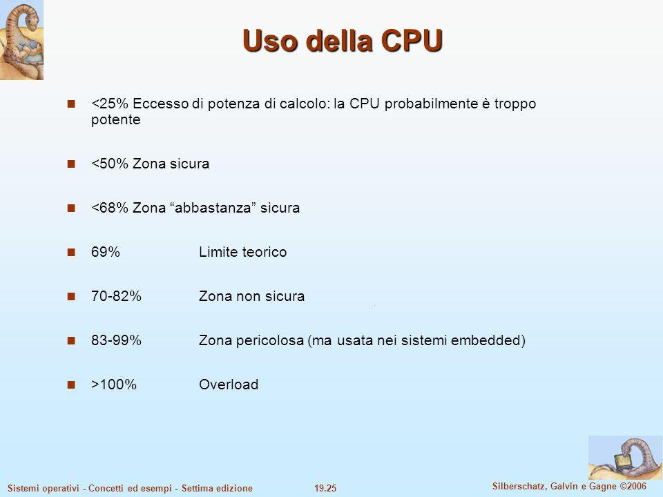 19.25 Silberschatz, Galvin e Gagne ©2006 Sistemi operativi - Concetti ed esempi - Settima edizione Uso della CPU <25%Eccesso di potenza di calcolo: la