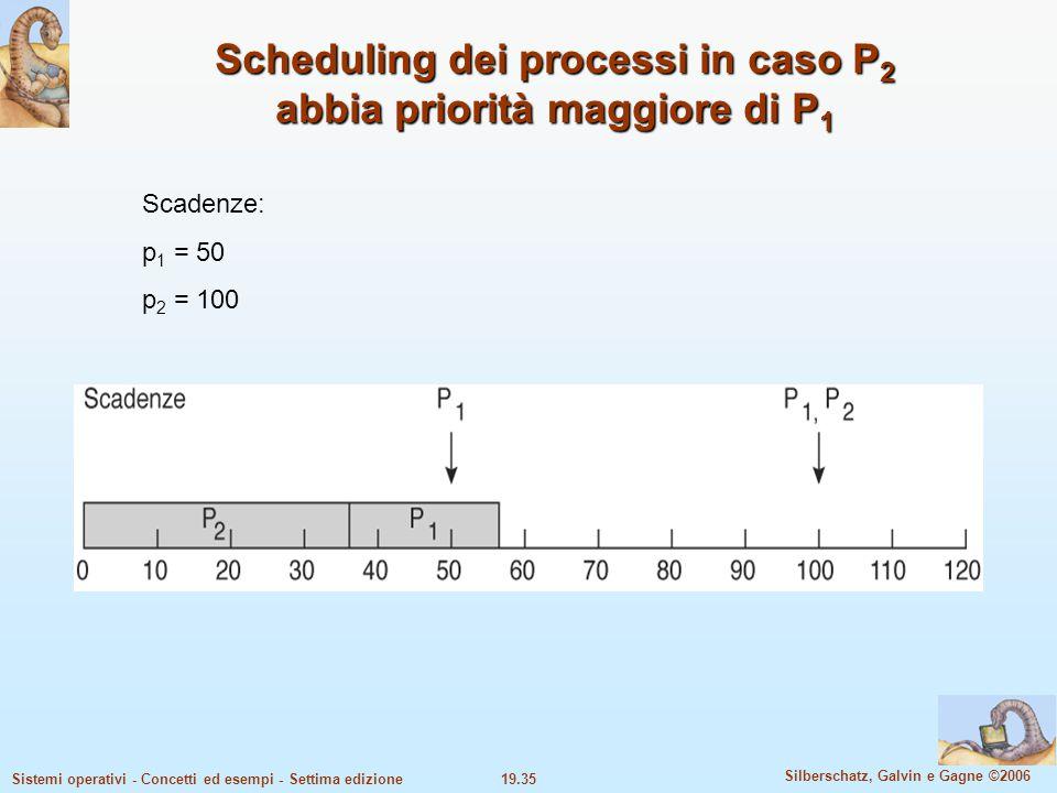 19.35 Silberschatz, Galvin e Gagne ©2006 Sistemi operativi - Concetti ed esempi - Settima edizione Scheduling dei processi in caso P 2 abbia priorità