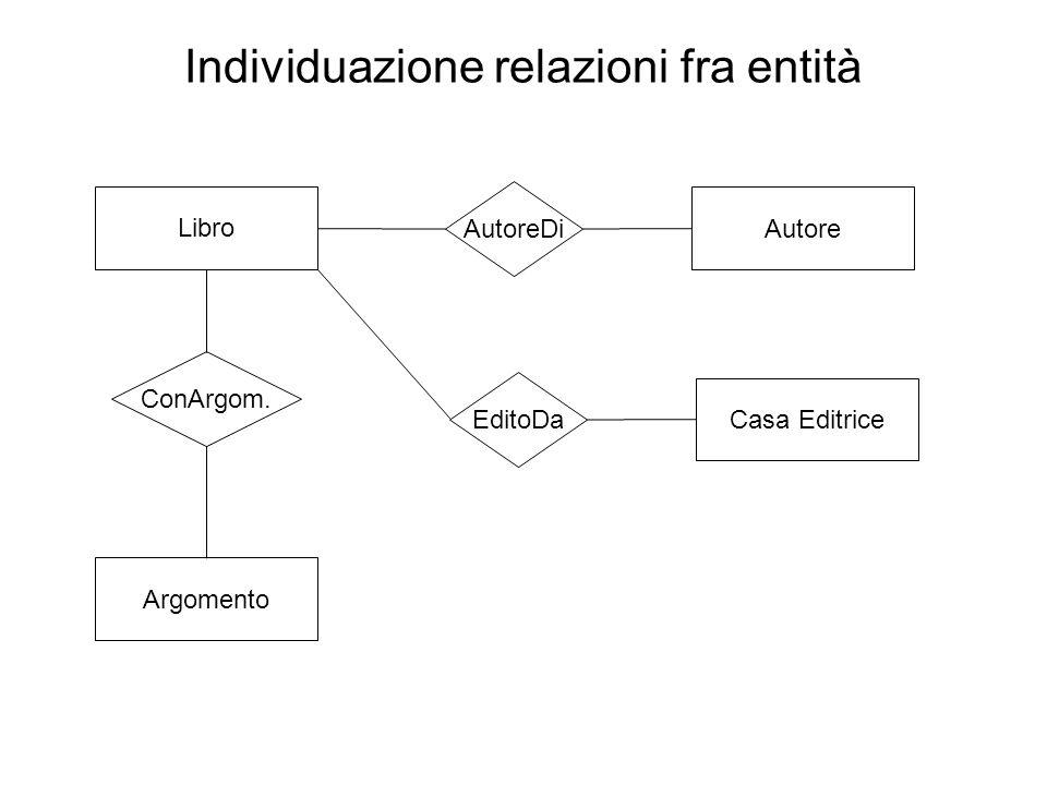 Individuazione relazioni fra entità Libro AutoreDi Autore EditoDa Casa Editrice ConArgom. Argomento