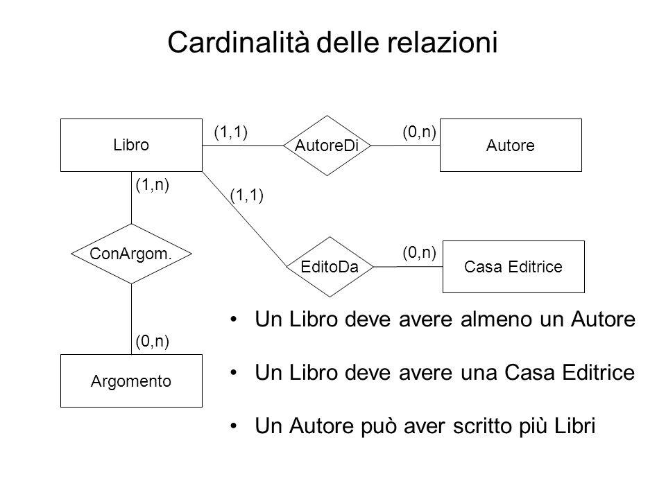 Cardinalità delle relazioni Libro AutoreDi Autore EditoDa Casa Editrice ConArgom. Argomento (0,n)(1,1) (0,n) (1,1) (1,n) (0,n) Un Libro deve avere alm