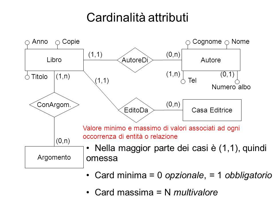 Cardinalità attributi Titolo Libro AutoreDi Autore EditoDa Casa Editrice ConArgom. Argomento (0,n)(1,1) (0,n) (1,1) (1,n) (0,n) AnnoCopie Nella maggio