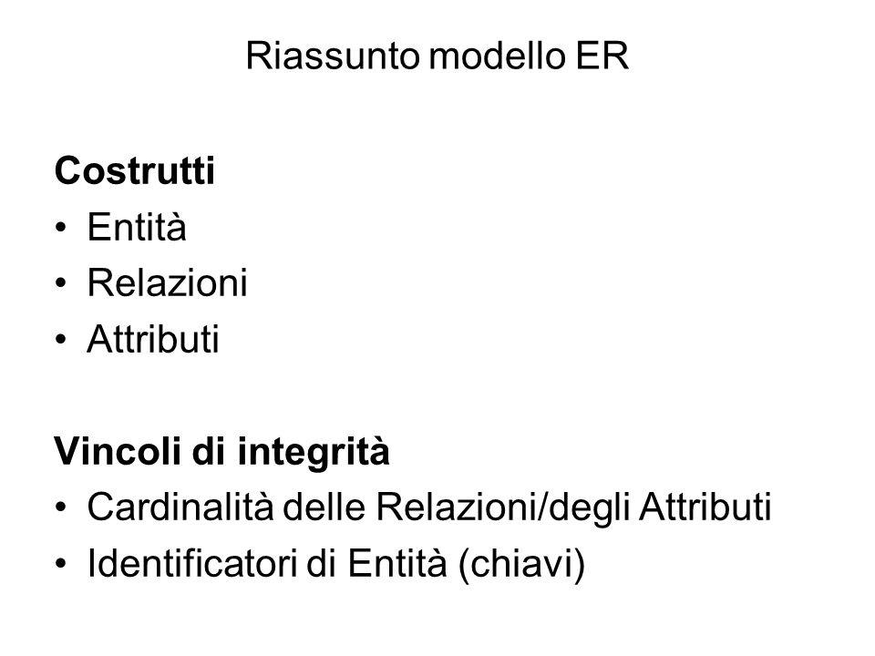 Riassunto modello ER Costrutti Entità Relazioni Attributi Vincoli di integrità Cardinalità delle Relazioni/degli Attributi Identificatori di Entità (c