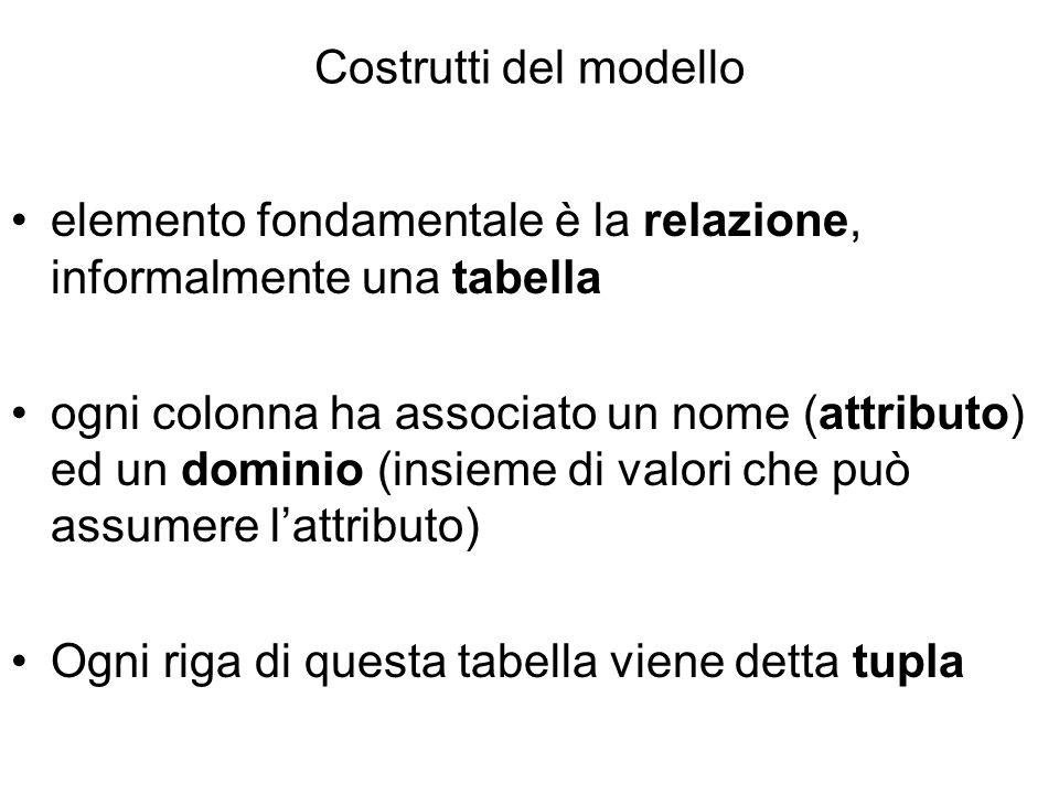 Costrutti del modello elemento fondamentale è la relazione, informalmente una tabella ogni colonna ha associato un nome (attributo) ed un dominio (ins