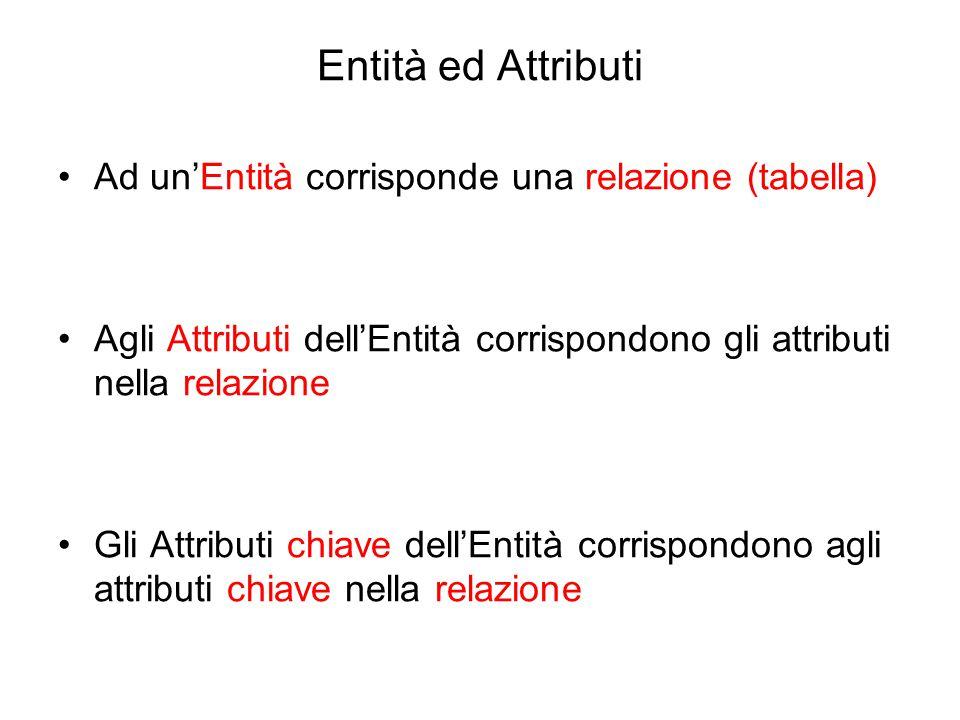 Entità ed Attributi Ad un'Entità corrisponde una relazione (tabella) Agli Attributi dell'Entità corrispondono gli attributi nella relazione Gli Attrib