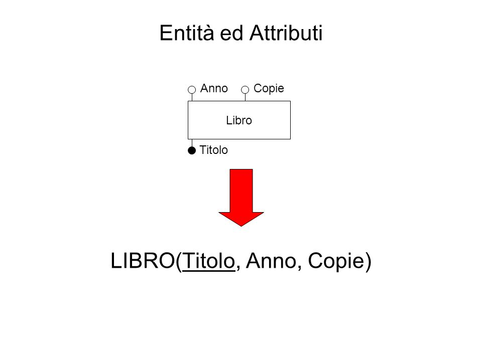 Entità ed Attributi LIBRO(Titolo, Anno, Copie) Titolo Libro AnnoCopie