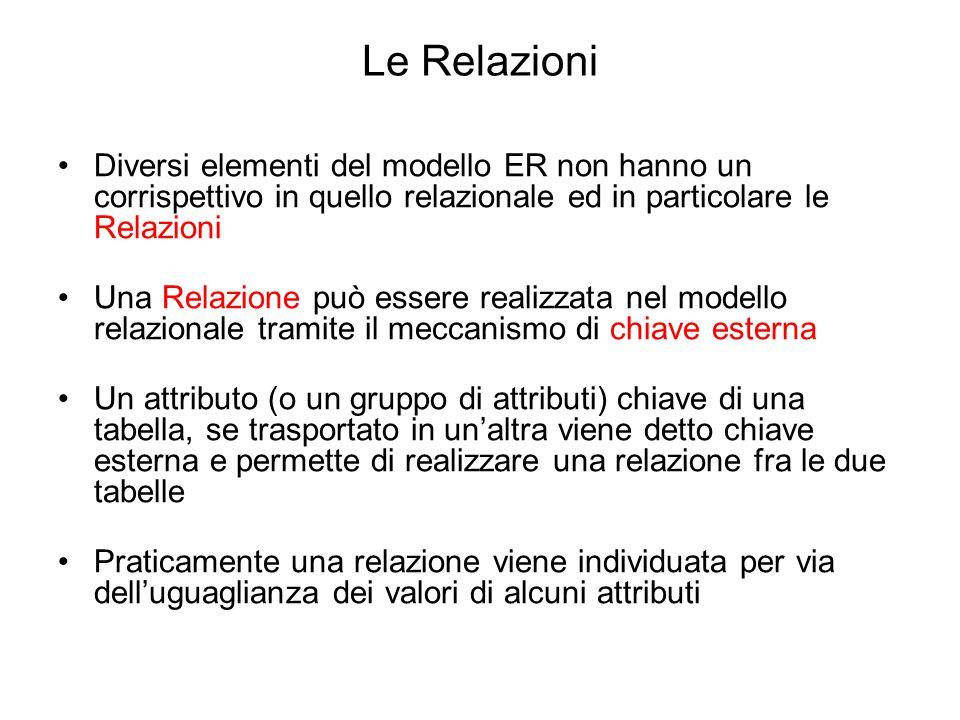 Le Relazioni Diversi elementi del modello ER non hanno un corrispettivo in quello relazionale ed in particolare le Relazioni Una Relazione può essere