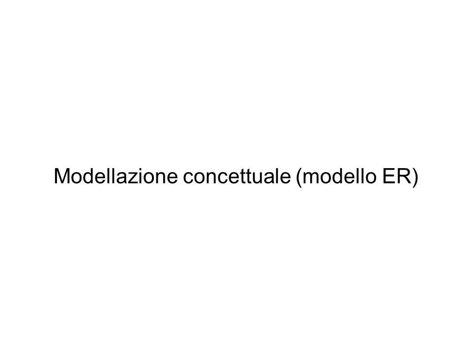 Modello Entity Relationship (ER) Modello concettuale Fornisce una serie di costrutti per descrivere la realtà di interesse di facile comprensione, indipendente dal modo in cui la basi di dati viene descritta e gestita entro un DBMS Usato per descrivere schema concettuale di una base di dati