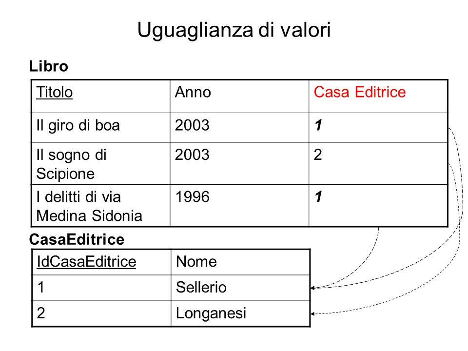 Uguaglianza di valori TitoloAnnoCasa Editrice Il giro di boa20031 Il sogno di Scipione 20032 I delitti di via Medina Sidonia 19961 IdCasaEditriceNome