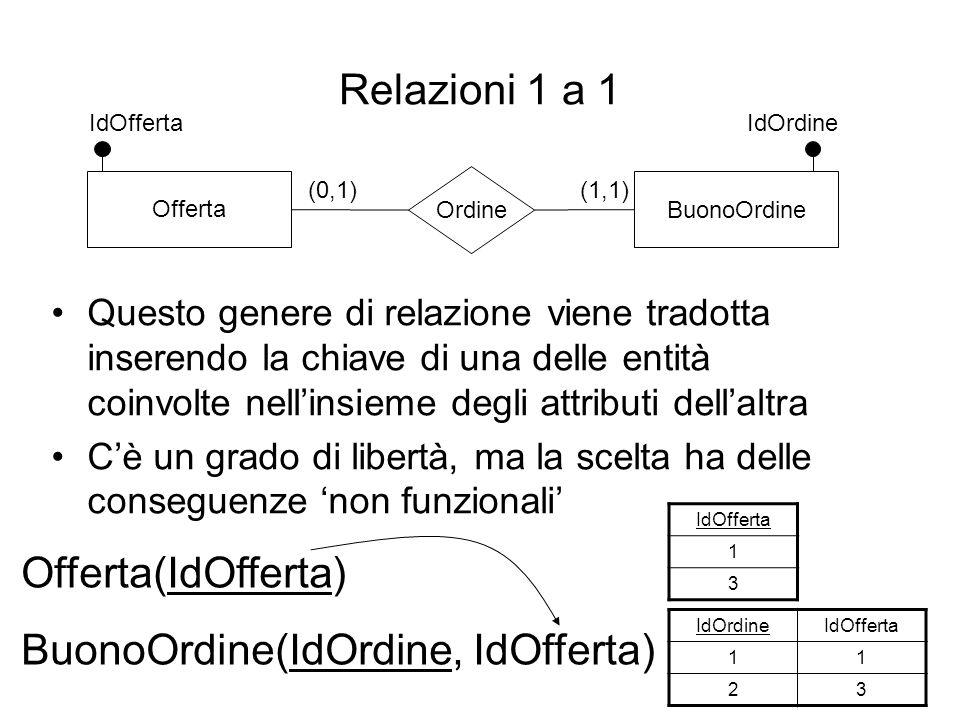 Relazioni 1 a 1 Questo genere di relazione viene tradotta inserendo la chiave di una delle entità coinvolte nell'insieme degli attributi dell'altra C'