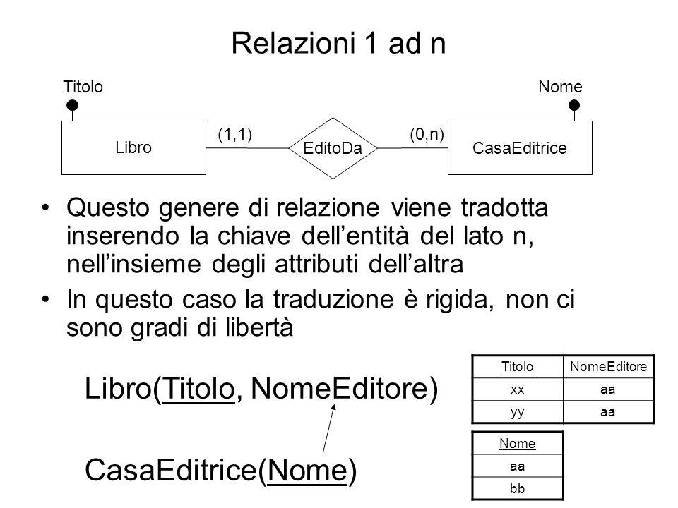 Relazioni 1 ad n Questo genere di relazione viene tradotta inserendo la chiave dell'entità del lato n, nell'insieme degli attributi dell'altra In ques