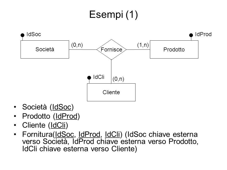 Esempi (1) Società Fornisce Prodotto (1,n)(0,n) IdSoc Cliente (0,n) IdProd IdCli Società (IdSoc) Prodotto (IdProd) Cliente (IdCli) Fornitura(IdSoc, Id