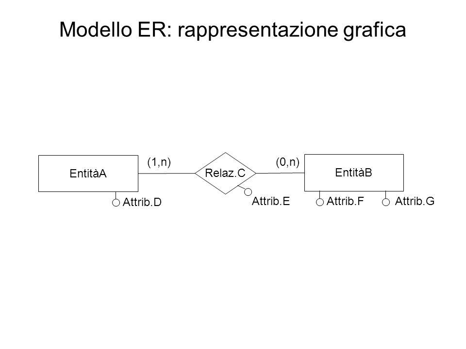Le Relazioni Diversi elementi del modello ER non hanno un corrispettivo in quello relazionale ed in particolare le Relazioni Una Relazione può essere realizzata nel modello relazionale tramite il meccanismo di chiave esterna Un attributo (o un gruppo di attributi) chiave di una tabella, se trasportato in un'altra viene detto chiave esterna e permette di realizzare una relazione fra le due tabelle Praticamente una relazione viene individuata per via dell'uguaglianza dei valori di alcuni attributi