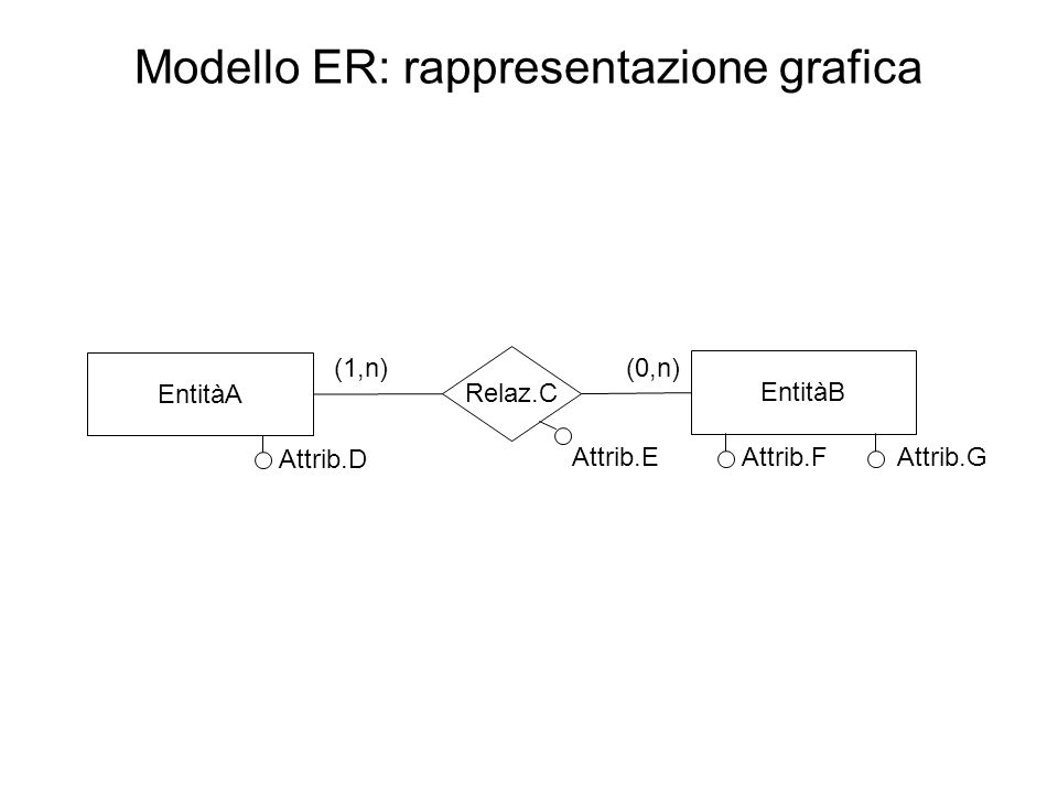 Modello ER: rappresentazione grafica EntitàA Relaz.C EntitàB Attrib.D Attrib.E (1,n)(0,n) Attrib.GAttrib.F