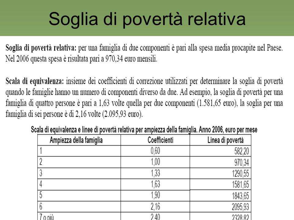10 Soglia di povertà relativa