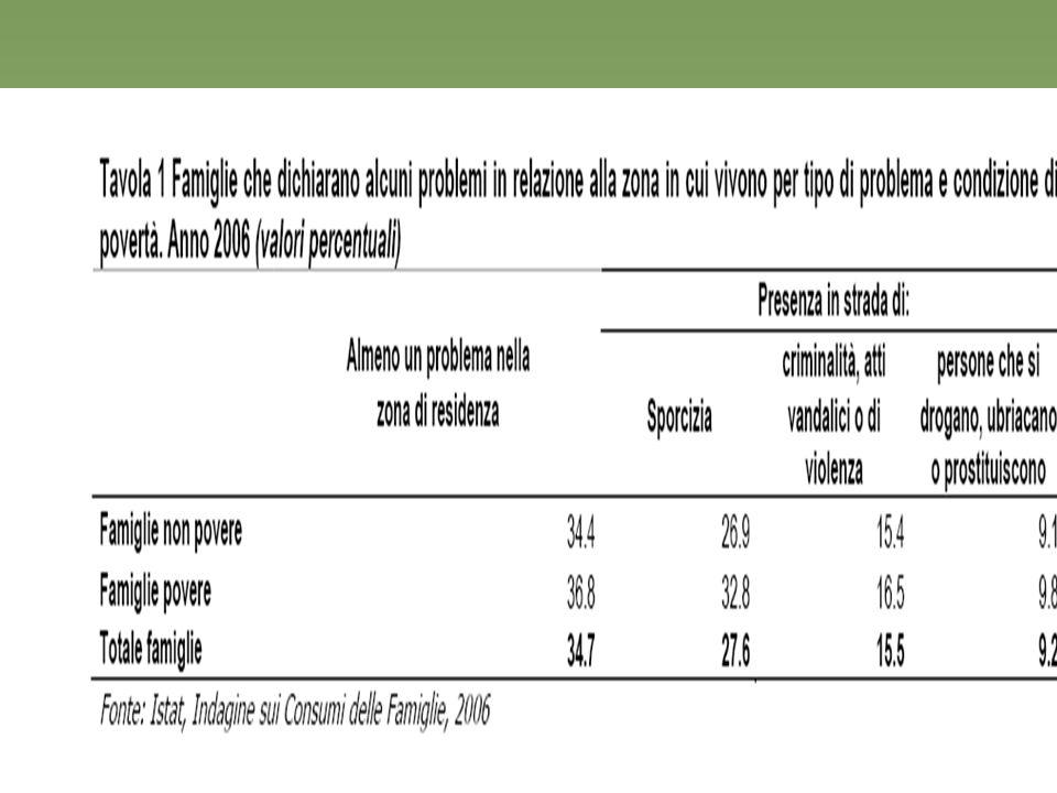 12 Istat: reddito –redditi (individuali e familiari) percepiti e l condizioni di vita (occupazione, difficoltà economiche, spese per la casa ( Reddito e condizioni di vita ).