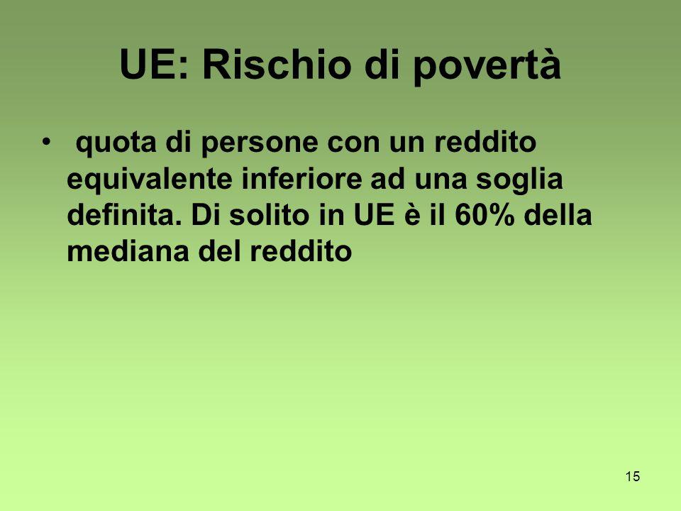 15 UE: Rischio di povertà quota di persone con un reddito equivalente inferiore ad una soglia definita.