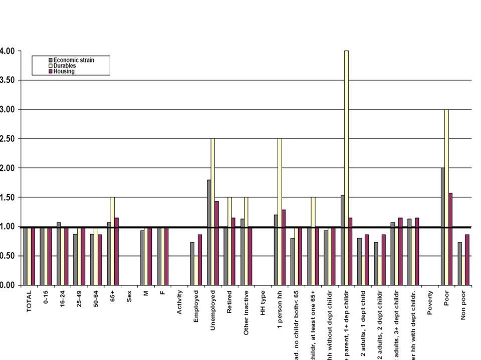 18 Il tema della povertà rurale: PVS Tema importante per PVS : –studi World Bank (World Development Report 2000/2001, cui segue il programma di attività dal nome Attacking Poverty ) –International Fund for Agricultural Development (IFAD) – oltre 1 miliardo di persone vive in condizioni di povertà estrema; gran parte in ambito rurale –In questi paesi povertà rurale coincide con: Vasta presenza dell'agricoltura scarso sviluppo dell' agricoltura