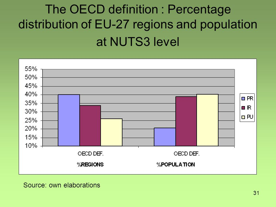 31 The OECD definition : Percentage distribution of EU-27 regions and population at NUTS3 level Source: own elaborations