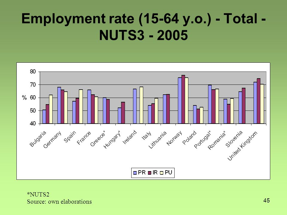 45 Employment rate (15-64 y.o.) - Total - NUTS3 - 2005 *NUTS2 Source: own elaborations