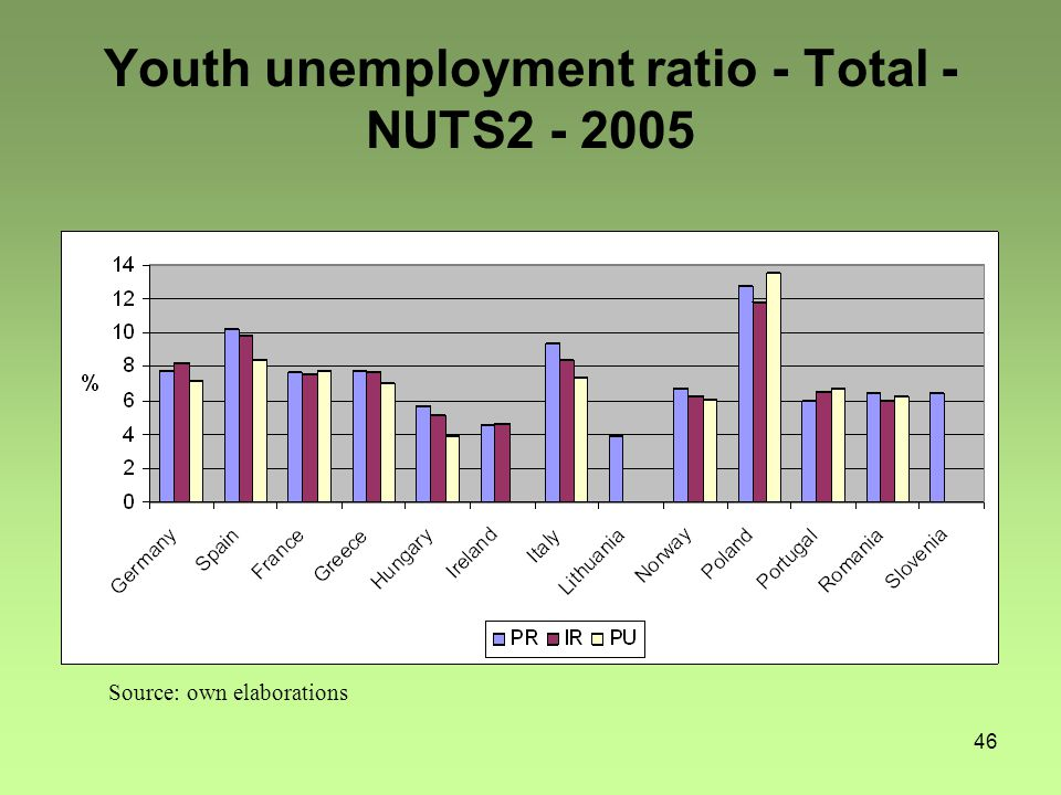 46 Youth unemployment ratio - Total - NUTS2 - 2005 Source: own elaborations