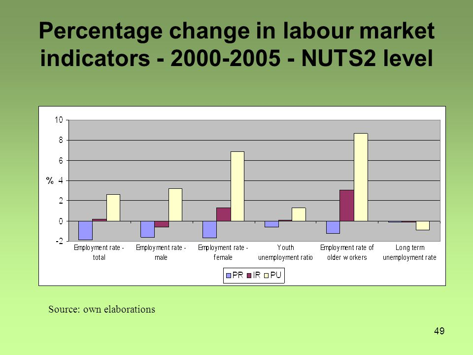 49 Percentage change in labour market indicators - 2000-2005 - NUTS2 level Source: own elaborations