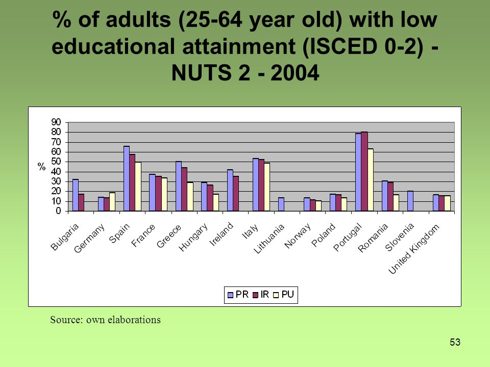 53 % of adults (25-64 year old) with low educational attainment (ISCED 0-2) - NUTS 2 - 2004 Source: own elaborations