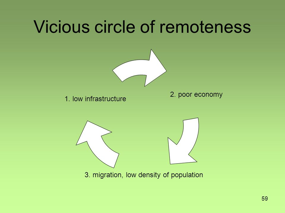 59 Vicious circle of remoteness 1.low infrastructure 2.