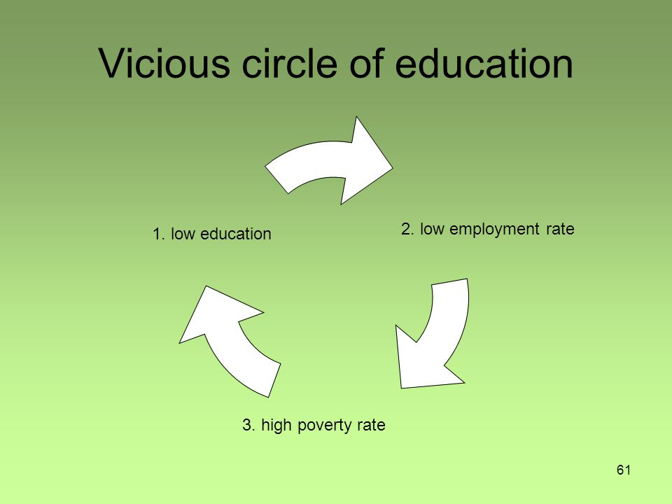 61 Vicious circle of education 1. low education 2. low employment rate 3. high poverty rate