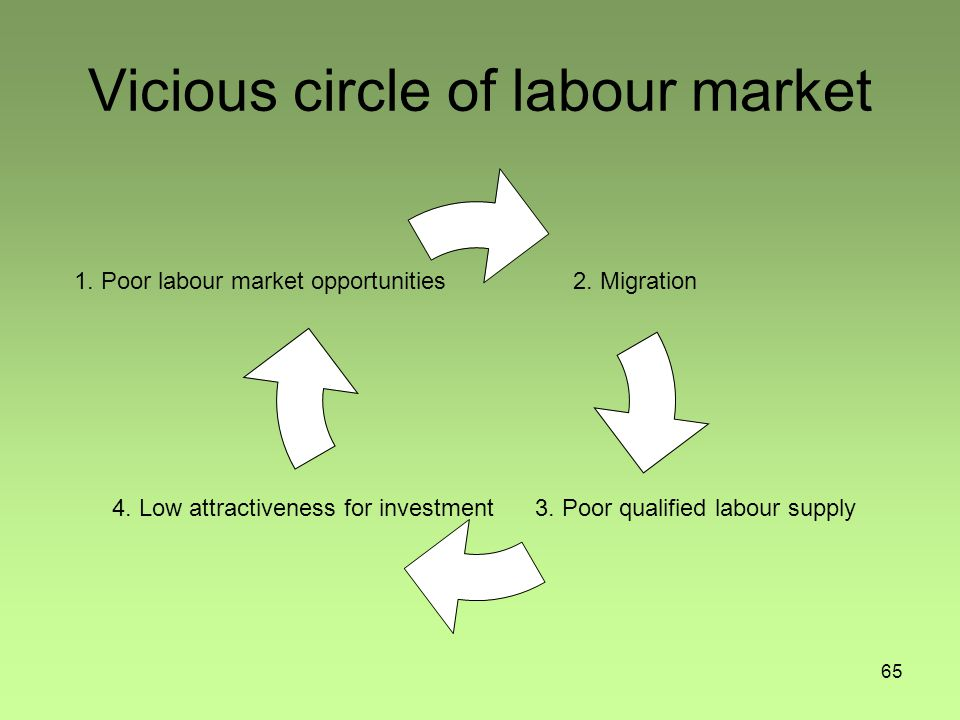 65 Vicious circle of labour market 1.Poor labour market opportunities2.