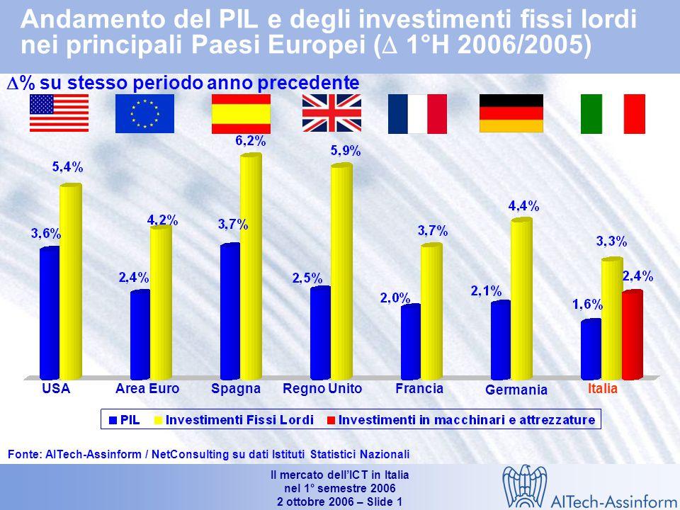 Il mercato dell'ICT in Italia nel 1° semestre 2006 2 ottobre 2006 – Slide 1 Andamento del PIL e degli investimenti fissi lordi nei principali Paesi Europei (  1°H 2006/2005)  % su stesso periodo anno precedente Fonte: AITech-Assinform / NetConsulting su dati Istituti Statistici Nazionali ItaliaUSA Germania FranciaRegno UnitoSpagnaArea Euro