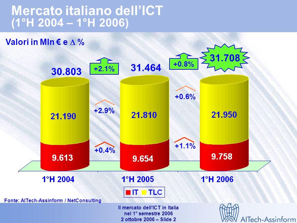 Il mercato dell'ICT in Italia nel 1° semestre 2006 2 ottobre 2006 – Slide 2 Mercato italiano dell'ICT (1°H 2004 – 1°H 2006) Valori in Mln € e  % 31.708 +2.1% +0.4% +2.9% 30.803 31.464 +0.6% +1.1% +0.8% Fonte: AITech-Assinform / NetConsulting