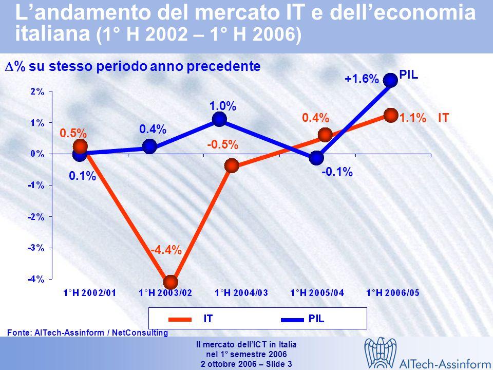 Il mercato dell'ICT in Italia nel 1° semestre 2006 2 ottobre 2006 – Slide 3 L'andamento del mercato IT e dell'economia italiana (1° H 2002 – 1° H 2006)  % su stesso periodo anno precedente Fonte: AITech-Assinform / NetConsulting PIL 0.4% 0.5% -4.4% -0.5% 0.4% 0.1% 1.0% -0.1% 1.1% +1.6% IT