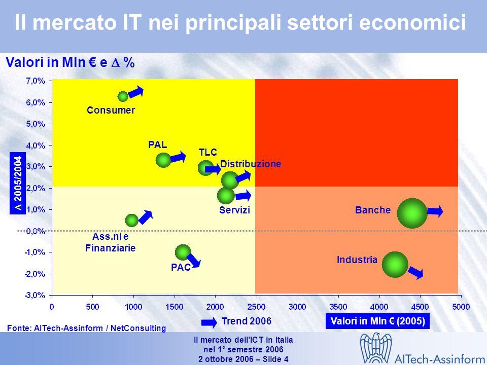 Il mercato dell'ICT in Italia nel 1° semestre 2006 2 ottobre 2006 – Slide 4 Il mercato IT nei principali settori economici Consumer Ass.ni e Finanziarie PAL PAC TLC Servizi Distribuzione Industria Banche Valori in Mln € (2005)  2005/2004 Fonte: AITech-Assinform / NetConsulting Valori in Mln € e  % Trend 2006