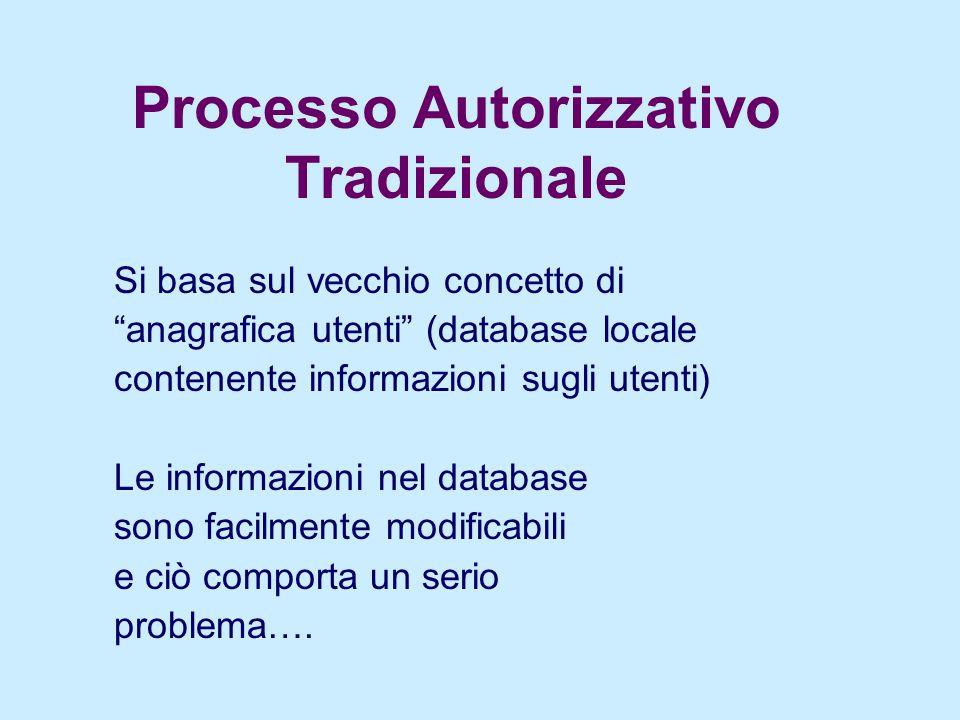 Processo Autorizzativo Tradizionale Si basa sul vecchio concetto di anagrafica utenti (database locale contenente informazioni sugli utenti) Le informazioni nel database sono facilmente modificabili e ciò comporta un serio problema….