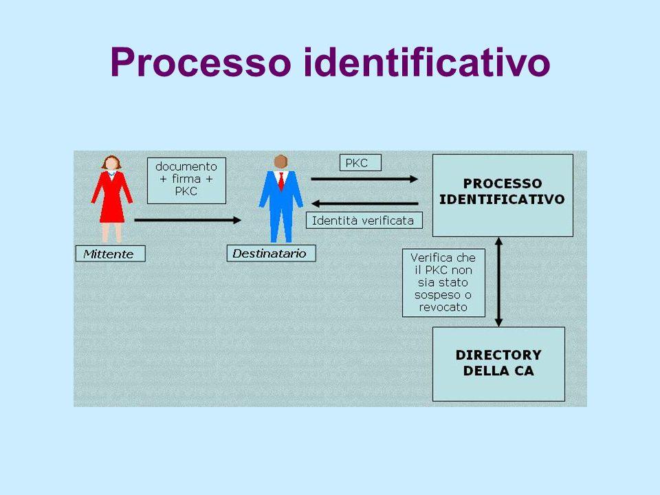 Attribute Certificate (AC) E` un certificato digitale in cui sono specificati gli attributi di chi lo possiede, come gruppo di appartenenza, ruoli, funzioni.