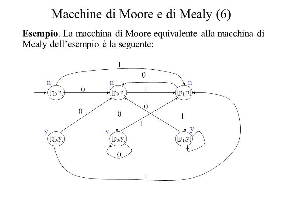 Macchine di Moore e di Mealy (6) Esempio. La macchina di Moore equivalente alla macchina di Mealy dell'esempio è la seguente: [q 0,n] [q 0,y] [p 0,n]