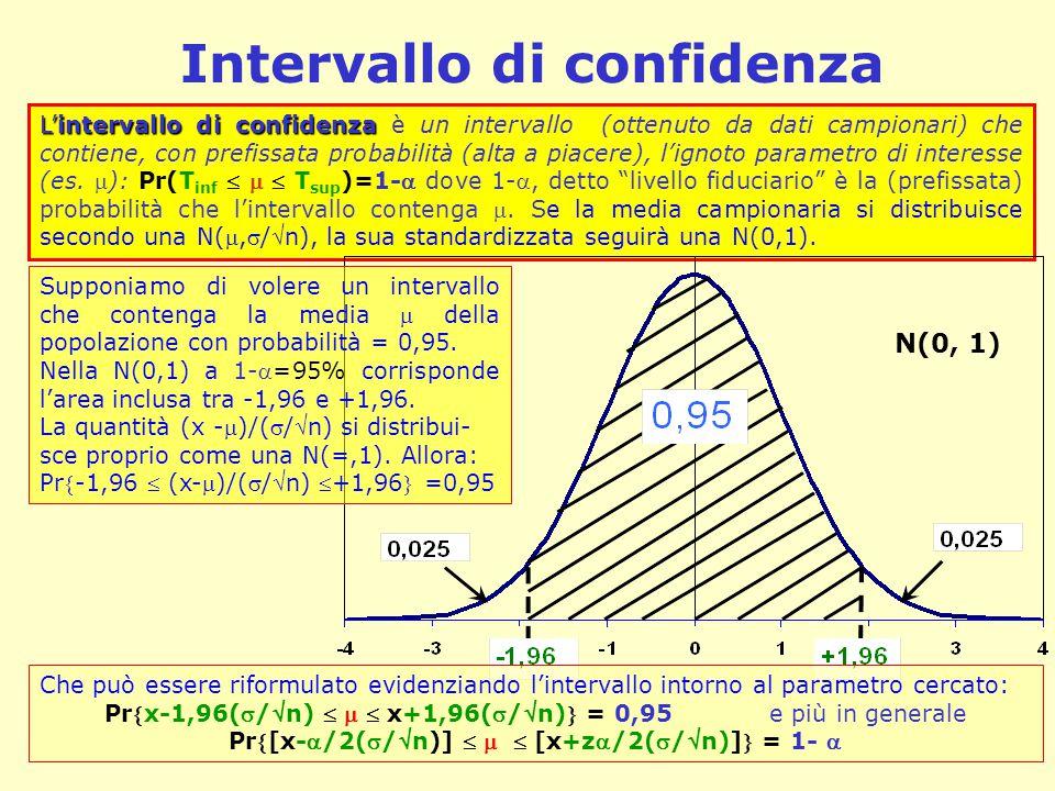 L'intervallo di confidenza L'intervallo di confidenza è un intervallo (ottenuto da dati campionari) che contiene, con prefissata probabilità (alta a p