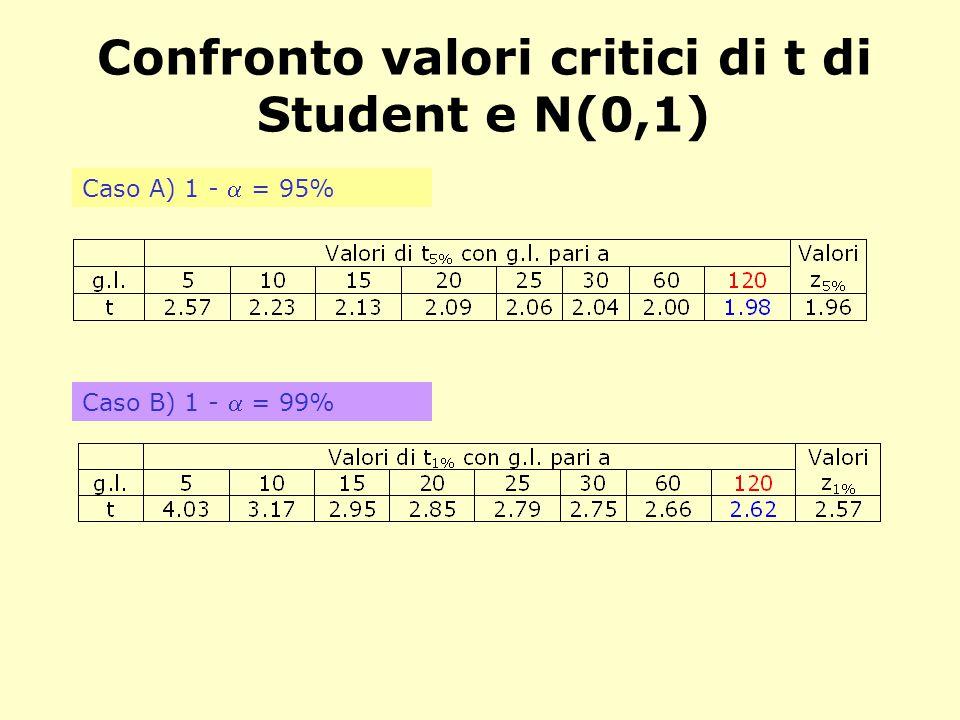 Confronto valori critici di t di Student e N(0,1) Caso A) 1 -  = 95% Caso B) 1 -  = 99%