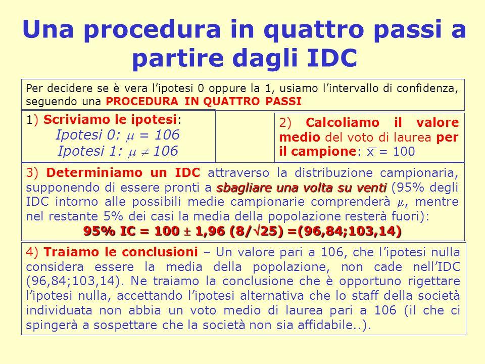 Una procedura in quattro passi a partire dagli IDC Per decidere se è vera l'ipotesi 0 oppure la 1, usiamo l'intervallo di confidenza, seguendo una PRO