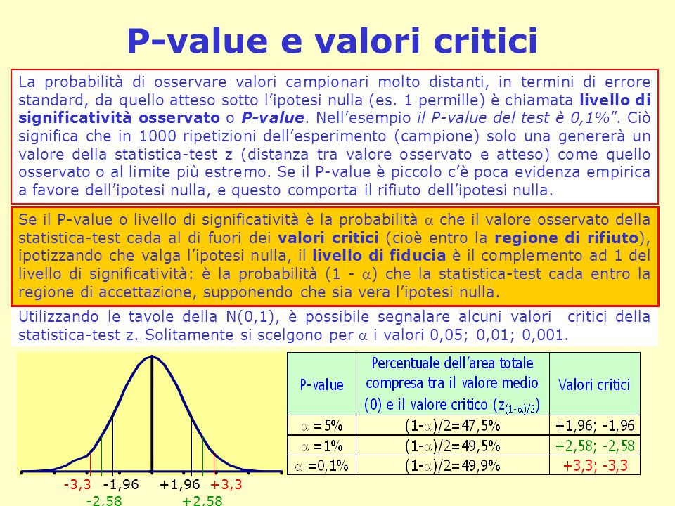 P-value e valori critici Utilizzando le tavole della N(0,1), è possibile segnalare alcuni valori critici della statistica-test z. Solitamente si scelg