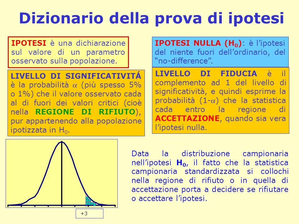 Dizionario della prova di ipotesi IPOTESI è una dichiarazione sul valore di un parametro osservato sulla popolazione. IPOTESI NULLA (H 0 ): è l'ipotes