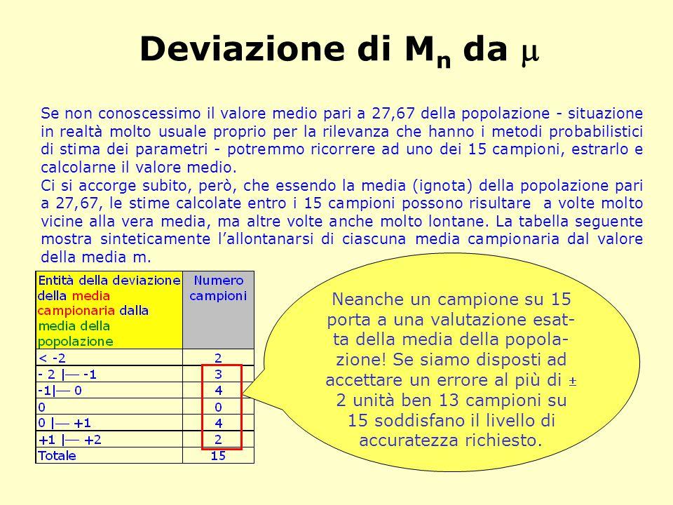 La distribuzione campionaria di M n Ritorniamo alla tabella che riporta tutti i 15 possibili campioni.