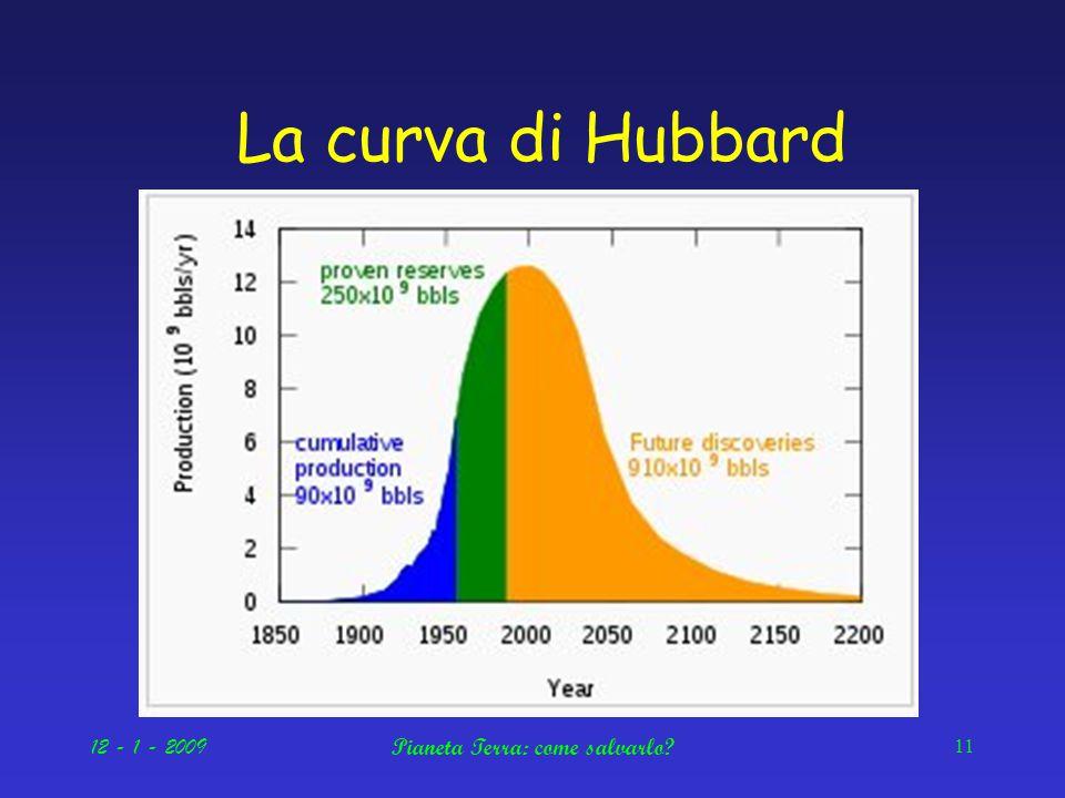 12 - 1 - 2009Pianeta Terra: come salvarlo 11 La curva di Hubbard