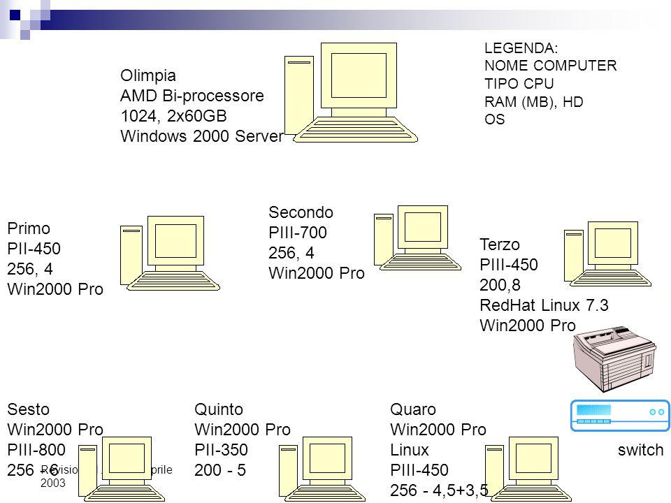 Revisione 1.1 del 10 aprile 2003 SERVIZI DI DIRECTORY E DOMINIO OLIMPIA Gestione semplificata  Per gli amministratori di rete: forniscono un unica posizione da cui gestire gli utenti, le applicazioni e le periferiche  Per gli utenti: utenti un unica procedura di accesso alle risorse di rete Dominio OLIMPIA, è il dominio definito nel laboratorio di cui tutte le risorse (computer, stampanti, utenti) fanno parte