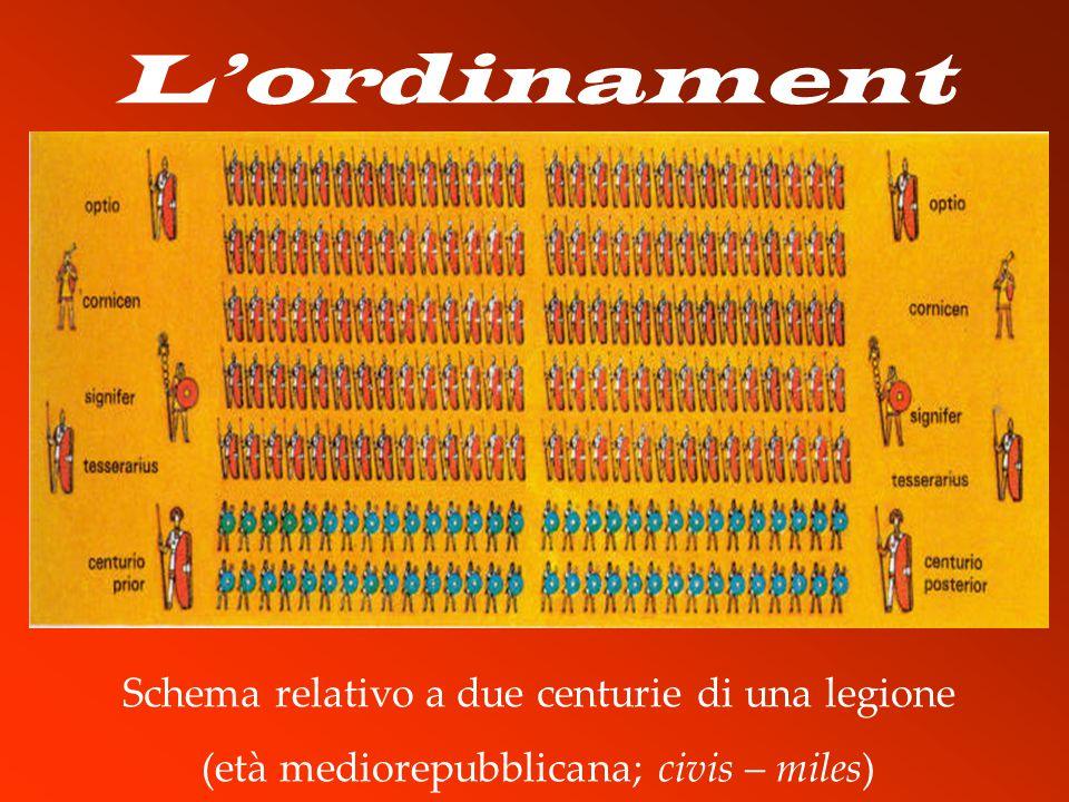 L'ordinament o centuriato Schema relativo a due centurie di una legione (età mediorepubblicana; civis – miles)