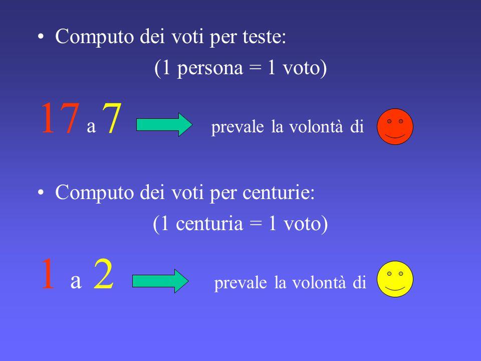 Computo dei voti per teste: (1 persona = 1 voto) 17 a 7 prevale la volontà di Computo dei voti per centurie: (1 centuria = 1 voto) 1 a 2 prevale la vo