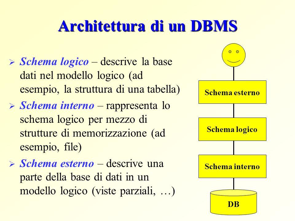 Architettura di un DBMS Schema logico Schema interno DB  Schema logico – descrive la base dati nel modello logico (ad esempio, la struttura di una ta