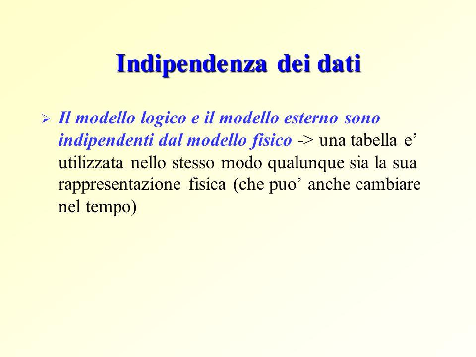 Indipendenza dei dati  Il modello logico e il modello esterno sono indipendenti dal modello fisico -> una tabella e' utilizzata nello stesso modo qua